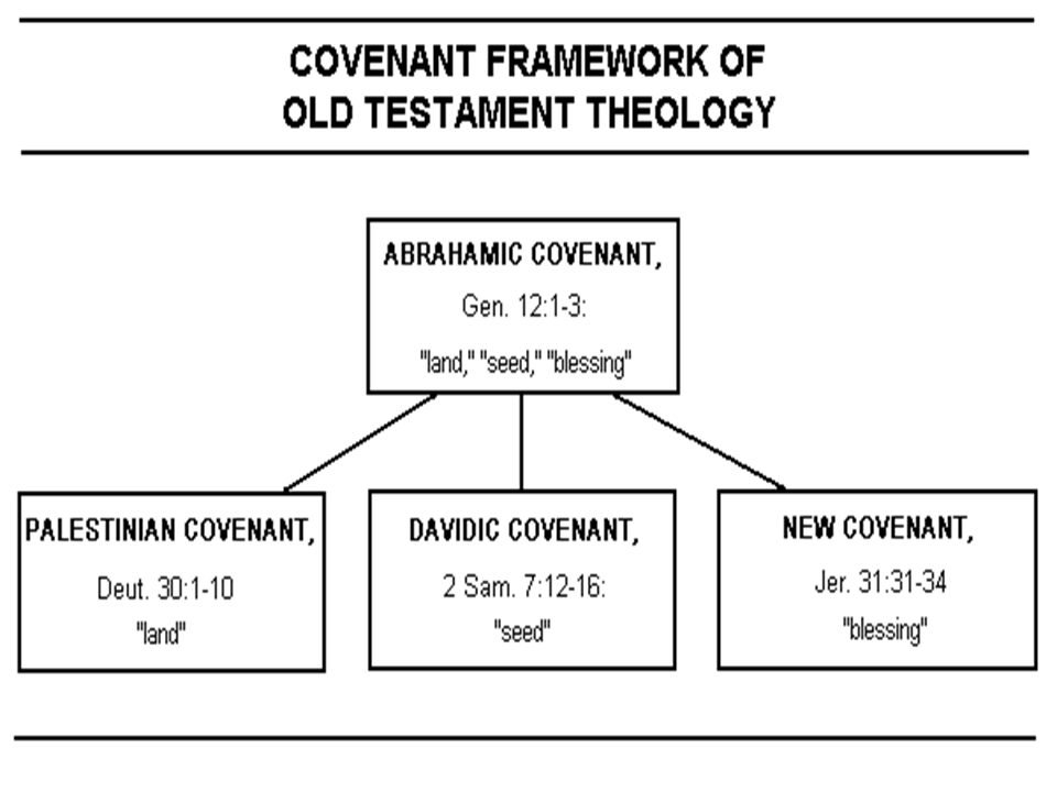 Seven covenants of the old testament