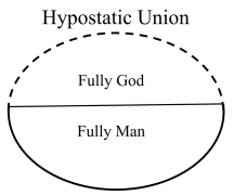 Hypostatic Union Diagram